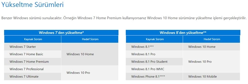 Windows10_Surumler_Home_Pro_Ultimate_Starter